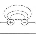 Perubahan Medan Magnet Menghasilkan Gelombang Elektromagnetik