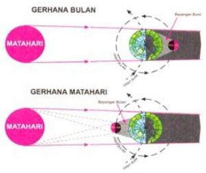 Posisi bumi, bulan, dan matahari pada saat gerhana