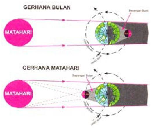 Posisi Bumi Bulan Dan Matahari Pada Saat Gerhana Fisika Zone
