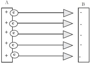 Potensial Listrik, Elektron yang bergerak dari A ke B