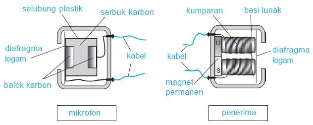 Prinsip Elektromagnet Dalam Telepon Fisika Zone