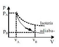 Proses Adiabatis Hukum Thermodinamika