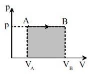 Proses Isobarik Hukum Thermodinamika