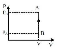 Proses Isokhoris Hukum Thermodinamika