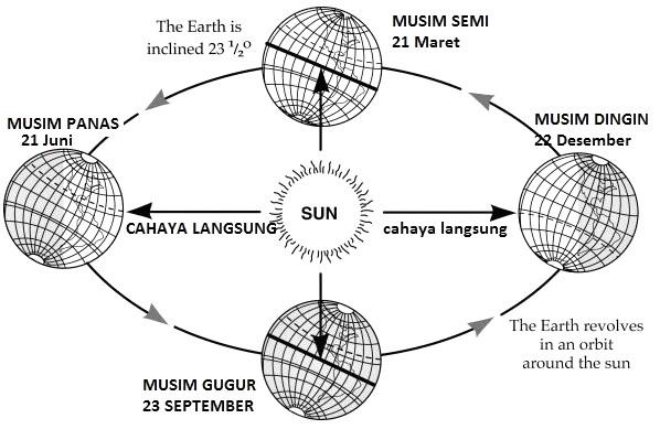 Revolusi Bumi Dan Pengaruhnya