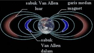 Sabuk Radiasi Van Allen