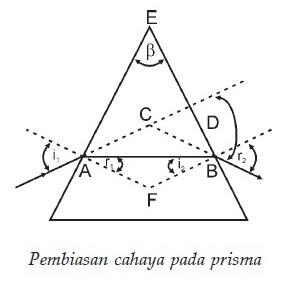 Pembiasan Cahaya Pada Prisma,Prisma,bidang prisma,Sudut Deviasi,Sudut Deviasi Pembiasan Cahaya Pada Prisma,menghitung sudut deviasi,rumus sudut deviasi,materi sudut deviasi,sudut deviasi fisika,modul sudut deviasi,besarnya sudut deviasi,cahaya pada prisma,hukum Snellius,gambar sudut deviasi