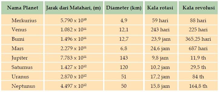 Tabel Perbandingan Antar Planet