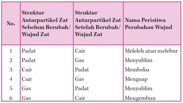 Tabel Perubahan Wujud Zat