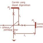 Skema Percobaan Inferometer Michelson