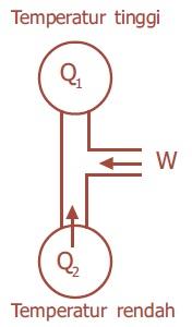 Bagan Hukum II Termodinamika Mesin Pendingin