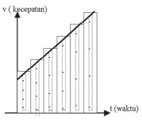 Bentuk Grafik Gerak Lurus Berubah Beraturan (GLBB)