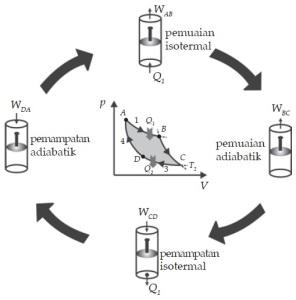 Bentuk - Urutan Siklus Carnot