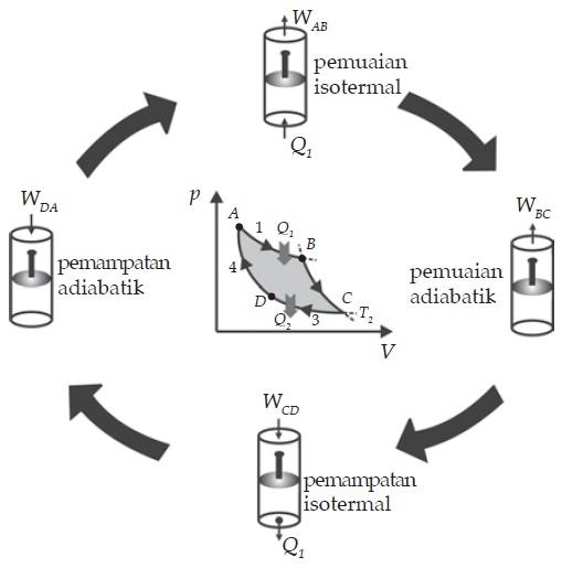 Bentuk Urutan Siklus Carnot Fisika Zone