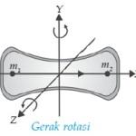 Derajat Kebebasan Dan Teorema Ekipartisi Energi