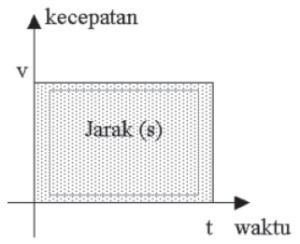 Grafik Gerak Lurus Beraturan (GLB)