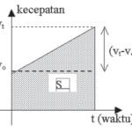 Grafik Gerak Lurus Berubah Beraturan (GLBB)