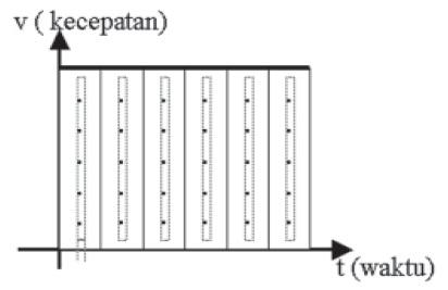 Grafik Hasil Percobaan Gerak Lurus Beraturan (GLB)