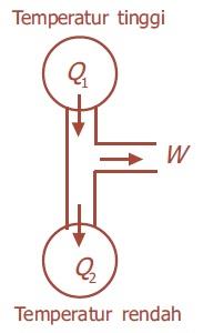 Hukum II Termodinamika