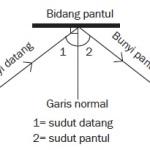 Hukum Pemantulan Bunyi