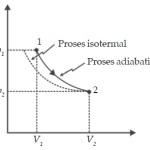 Proses Adiabatik
