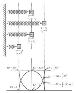 Energi Mekanik Gerak Harmonik
