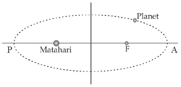 Hukum I Kepler