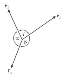 Kestimbangan Partikel Pada 3 gaya