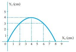 Lintasan Gerak Parabola