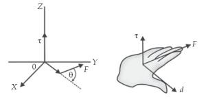 Menentukan arah gaya gerak rotasi