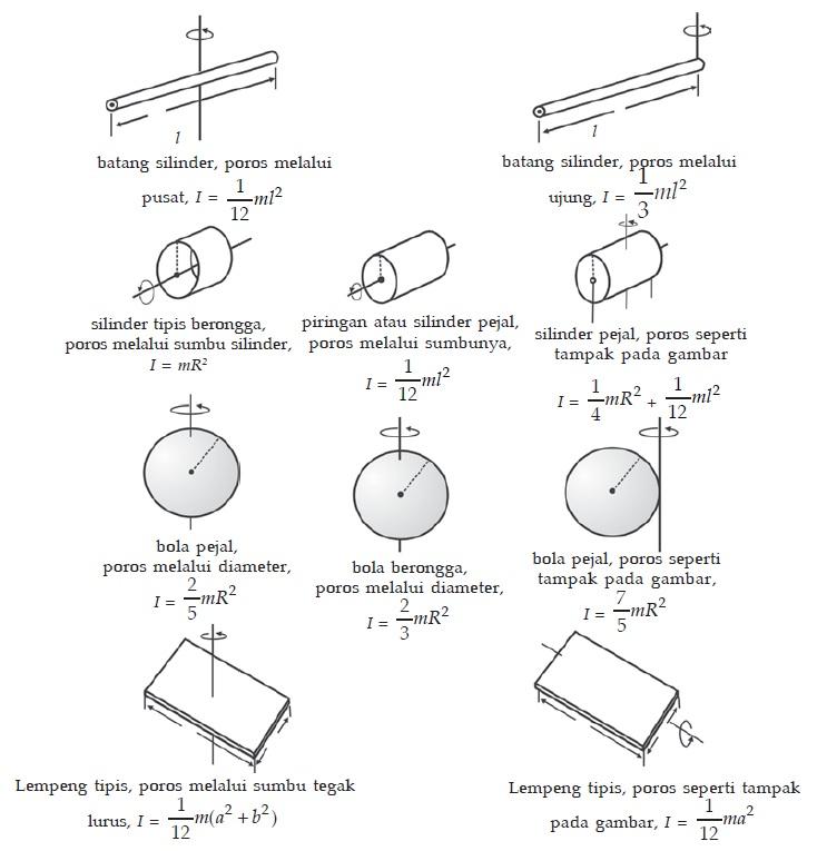 Momen inersia berbagai benda tegar homogen