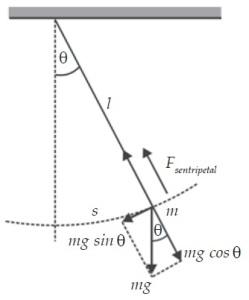 Periode dan Frekuensi Bandul Sederhana