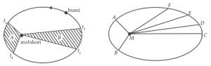Perkembangan Teori Gravitasi