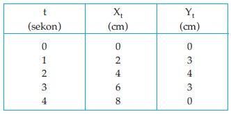 Tabel Gerak Parabola
