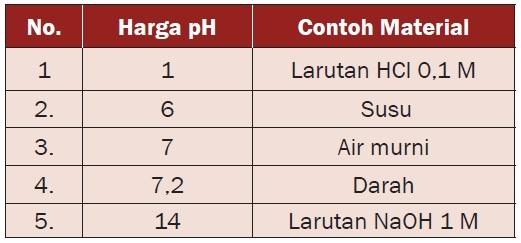 Derajat Keasaman dan Kebasaan (pH dan pOH)