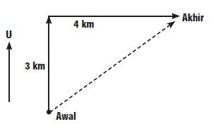 Jarak Dan Perpindahan 3