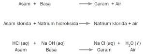 Reaksi pembentukan garam