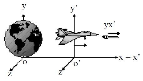 Teori Relativitas Einstein,contoh Teori Relativitas Einstein,penerapan Teori Relativitas Einstein,aplikasi Teori Relativitas Einstein
