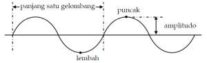 Bagian Gelombang Transversal