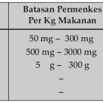 Batasan Penggunaan Bahan Pemanis Pada Makanan dan Minuman