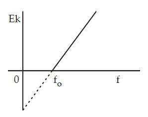Grafik hubungan antara Ek dengan f