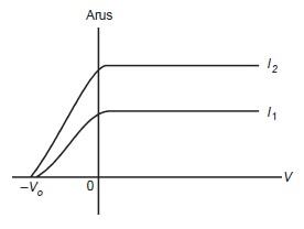 Grafik hubungan antara intensitas dengan potensial henti