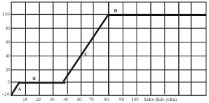 Grafik hubungan suhu dengan energi kalor