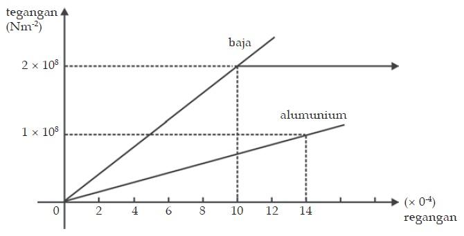 Grafik perbandingan tegangan terhadap regangan untuk baja dan aluminium