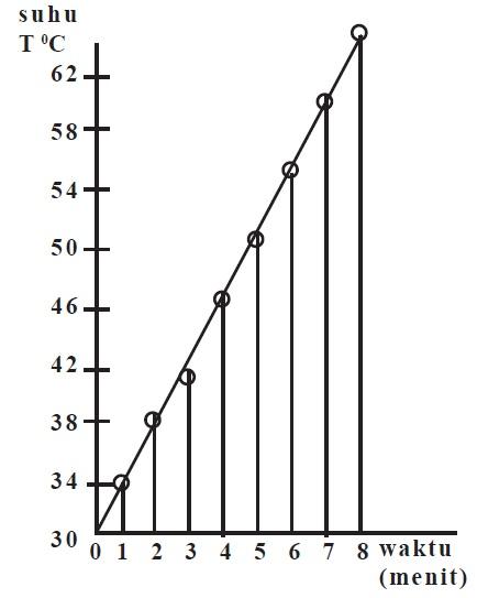 Grafik perubahan suhu air dengan massa