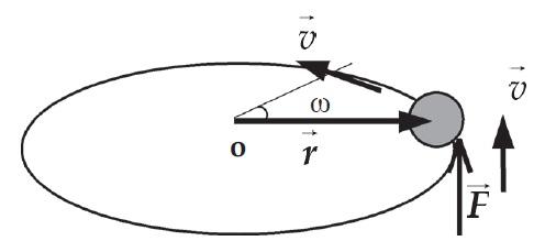 Hukum Newton II Untuk Rotasi