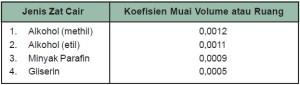Koefisien Muai Volume pada Beberapa Jenis Zat Cair