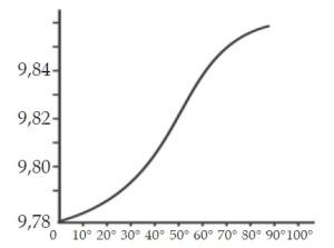 Pengaruh susut lintang terhadap gravitasi