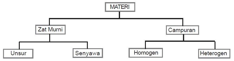 Perbedaan Antara Senyawa Dan Campuran
