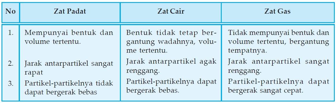 Perbedaan sifat zat padat, zat cair dan zat gas